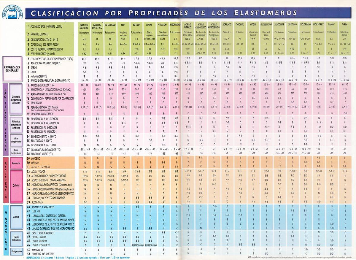 Imágen que muestra una tabla de clasificación por propiedades de los elastómeros